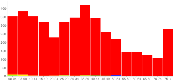 Graph: Population by Age and Race, 2000 Census - Auburn, Illinois - Census Viewer