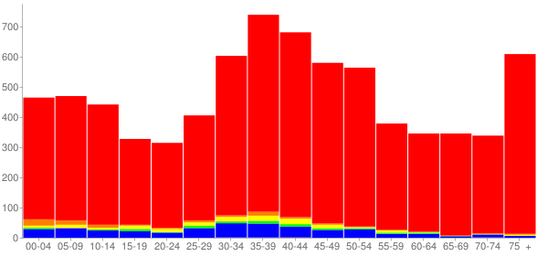 Graph: Population by Age and Race, 2000 Census - Wood-Ridge, New Jersey - Census Viewer