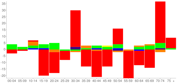 Graph: Change in Population between 2000 and 2010, by Age and Race - Energy, Illinois - Census Viewer