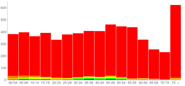 Graph: Population by Age and Race, 2010 Census - Geneva, Ohio - Census Viewer
