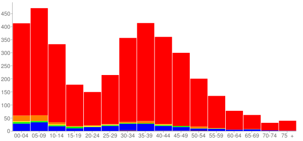 Graph: Population by Age and Race, 2010 Census - Carver, Minnesota - Census Viewer