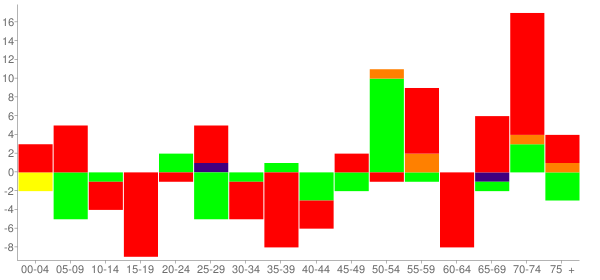 Graph: Change in Population between 2000 and 2010, by Age and Race - Olmsted, Illinois - Census Viewer