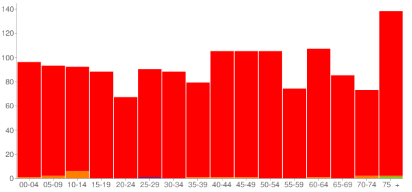 Graph: Population by Age and Race, 2010 Census - Parsons, West Virginia - Census Viewer