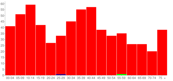 Graph: Population by Age and Race, 2000 Census - Sidell, Illinois - Census Viewer