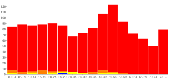 Graph: Population by Age and Race, 2010 Census - Grant Park, Illinois - Census Viewer