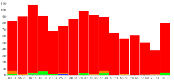 Graph: Population by Age and Race, 2000 Census - Coulterville, Illinois - Census Viewer