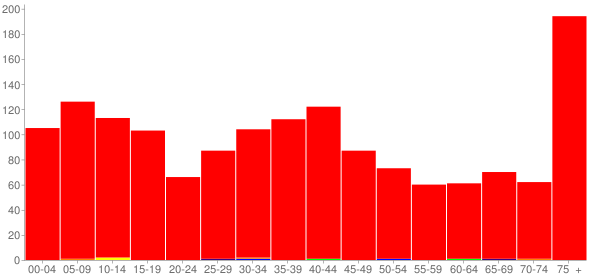 Graph: Population by Age and Race, 2000 Census - Logan, Iowa - Census Viewer