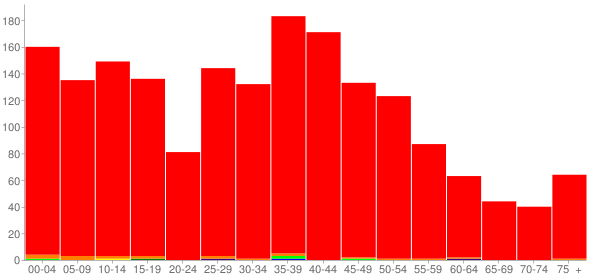 Graph: Population by Age and Race, 2000 Census - Argo, Alabama - Census Viewer