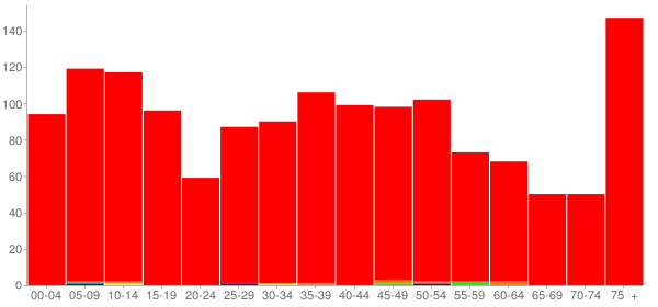Graph: Population by Age and Race, 2010 Census - Arlington, Ohio - Census Viewer