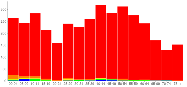 Graph: Population by Age and Race, 2010 Census - Le Claire, Iowa - Census Viewer
