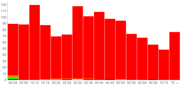 Graph: Population by Age and Race, 2000 Census - Ashland, Illinois - Census Viewer