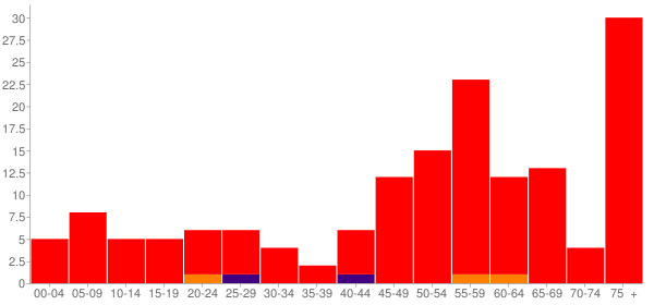Graph: Population by Age and Race, 2010 Census - Cuba, Kansas - Census Viewer