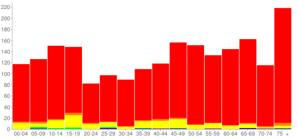 Graph: Population by Age and Race, 2010 Census - Mason, Texas - Census Viewer