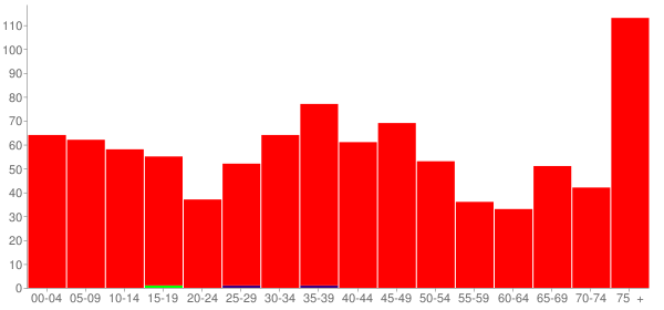 Graph: Population by Age and Race, 2000 Census - Raymond, Illinois - Census Viewer