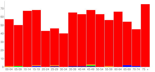 Graph: Population by Age and Race, 2000 Census - Atlanta, Michigan - Census Viewer