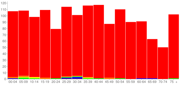 Graph: Population by Age and Race, 2010 Census - Roxana, Illinois - Census Viewer