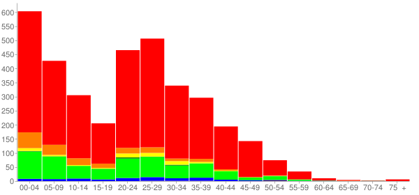 Graph: Population by Age and Race, 2010 Census - Scott Air Force Base, Illinois - Census Viewer