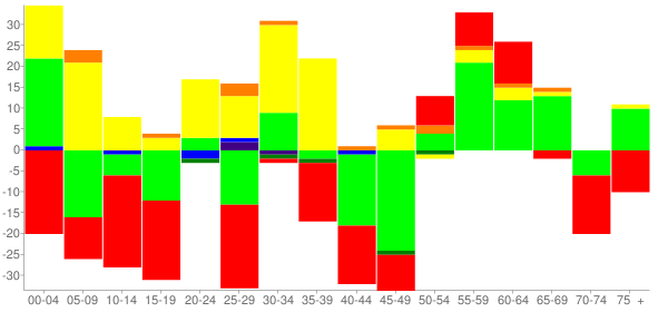 Graph: Change in Population between 2000 and 2010, by Age and Race - South Henderson, North Carolina - Census Viewer