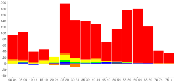 Graph: Change in Population between 2000 and 2010, by Age and Race - Breckenridge, Colorado - Census Viewer