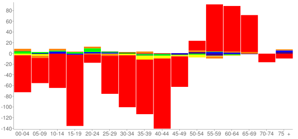 Graph: Change in Population between 2000 and 2010, by Age and Race - Hamilton County, New York - Census Viewer