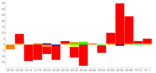 Graph: Change in Population between 2000 and 2010, by Age and Race - East Galesburg, Illinois - Census Viewer