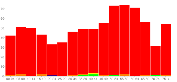 Graph: Population by Age and Race, 2010 Census - East Galesburg, Illinois - Census Viewer