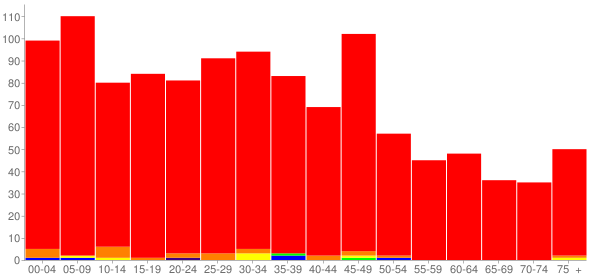 Graph: Population by Age and Race, 2010 Census - Malta, Illinois - Census Viewer