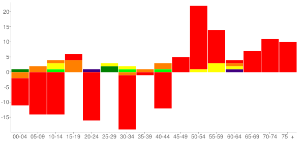 Graph: Change in Population between 2000 and 2010, by Age and Race - Braceville, Illinois - Census Viewer