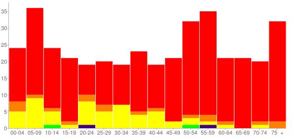 Graph: Population by Age and Race, 2000 Census - Reserve, New Mexico - Census Viewer