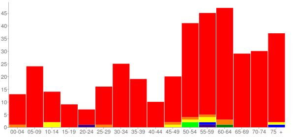 Graph: Population by Age and Race, 2010 Census - South Fork, Colorado - Census Viewer