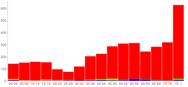 Graph: Population by Age and Race, 2000 Census - Indian Head Park, Illinois - Census Viewer