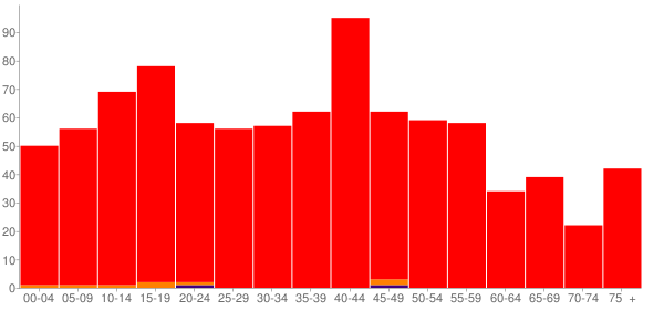 Graph: Population by Age and Race, 2000 Census - Illiopolis, Illinois - Census Viewer