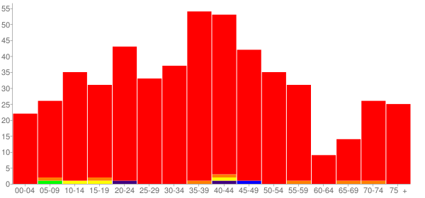 Graph: Population by Age and Race, 2000 Census - Putney, Vermont - Census Viewer