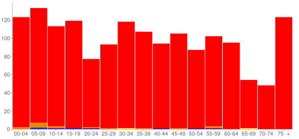 Graph: Population by Age and Race, 2010 Census - Herscher, Illinois - Census Viewer