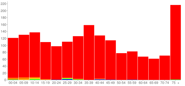 Graph: Population by Age and Race, 2000 Census - Weyauwega, Wisconsin - Census Viewer