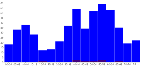 Graph: Population by Age and Hispanic or Latino Origin, 2000 Census - Lost Nation, Illinois - Census Viewer