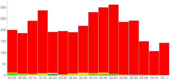 Graph: Population by Age and Race, 2010 Census - Pistakee Highlands (Pistakee), Illinois - Census Viewer