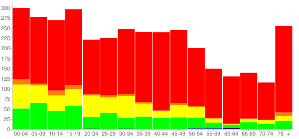 Graph: Population by Age and Race, 2000 Census - Caldwell, Texas - Census Viewer