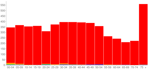 Graph: Population by Age and Race, 2000 Census - Tipton, Indiana - Census Viewer