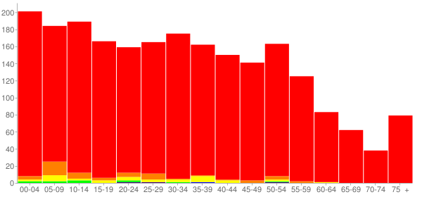 Graph: Population by Age and Race, 2010 Census - Waterloo, Indiana - Census Viewer