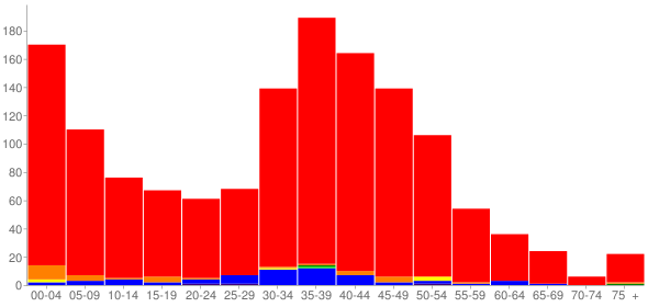 Graph: Population by Age and Race, 2000 Census - Ames Lake, Washington - Census Viewer