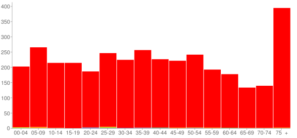 Graph: Population by Age and Race, 2000 Census - Johnston City, Illinois - Census Viewer