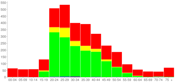 Graph: Population by Age and Race, 2010 Census - Sumner, Illinois - Census Viewer