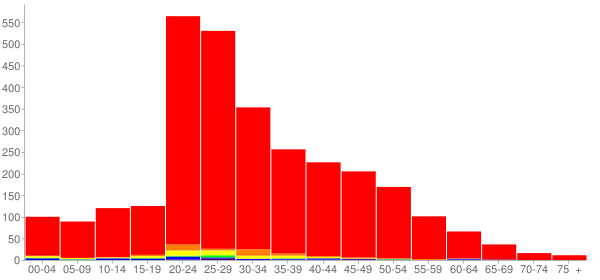 Graph: Population by Age and Race, 2000 Census - Breckenridge, Colorado - Census Viewer