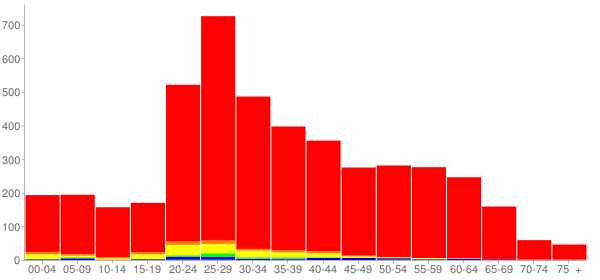 Graph: Population by Age and Race, 2010 Census - Breckenridge, Colorado - Census Viewer
