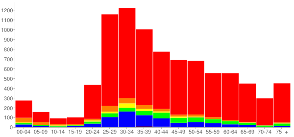 Graph: Population by Age and Race, 2010 Census - Marina Del Rey, California - Census Viewer