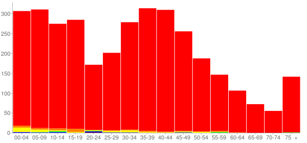 Graph: Population by Age and Race, 2000 Census - Manhattan, Illinois - Census Viewer