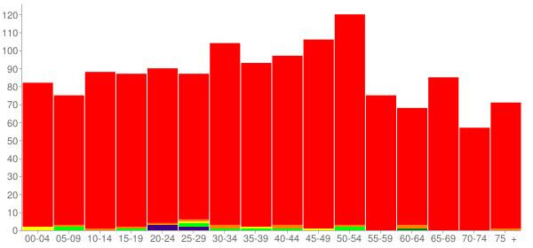 Graph: Population by Age and Race, 2010 Census - Benton, Tennessee - Census Viewer