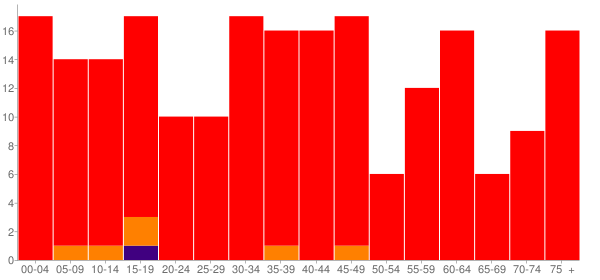 Graph: Population by Age and Race, 2000 Census - Oakdale, Illinois - Census Viewer