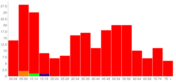 Graph: Population by Age and Race, 2010 Census - Kappa, Illinois - Census Viewer